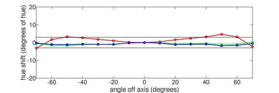 ASUS ZenScreen MB14AC Horizontal Hue Graph