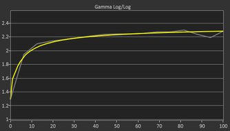 Samsung Odyssey G5 LC34G55T Post Gamma Curve Picture