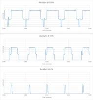 Samsung Q60/Q60T QLED Backlight chart