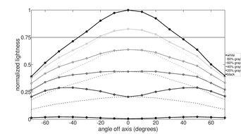 Samsung CHG70 Horizontal Lightness Graph