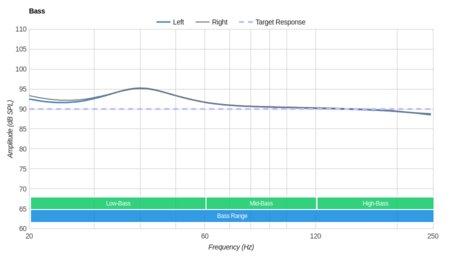Parrot Zik 3/Zik 3.0 Wireless Bass