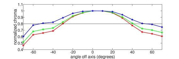 Dell UltraSharp U2720Q Vertical Chroma Graph