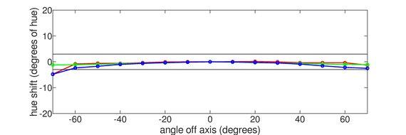 AOC CQ32G1 Vertical Hue Graph