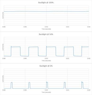 Samsung RU8000 Backlight chart
