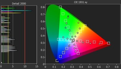 LG B7A Color Gamut Rec.2020 Picture