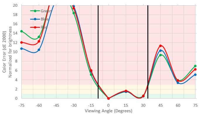 ASUS PB277Q Vertical Color Shift Picture
