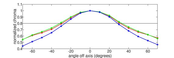 Samsung T55 Vertical Chroma Graph