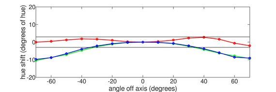 BenQ ZOWIE XL2546K Horizontal Hue Graph