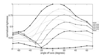 ASUS TUF Gaming VG258QM Vertical Lightness Graph