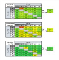 MSI Optix MAG271CQR Response Time Table
