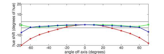 ASUS  TUF VG27VQ Horizontal Hue Graph