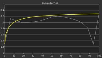Samsung Odyssey G7 LC32G75T Pre Gamma Curve Picture