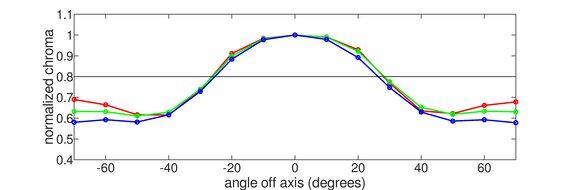 Dell S3222DGM Vertical Chroma Graph
