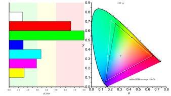 LG 27GN800-B Color Gamut ARGB Picture