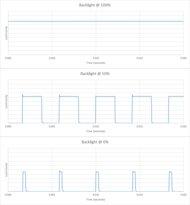 Samsung Q50/Q50R QLED Backlight chart