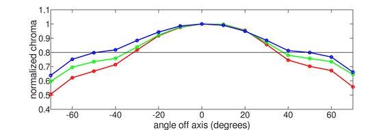Gigabyte M32Q Vertical Chroma Graph