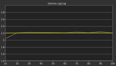 Samsung N5300 Post Gamma Curve Picture