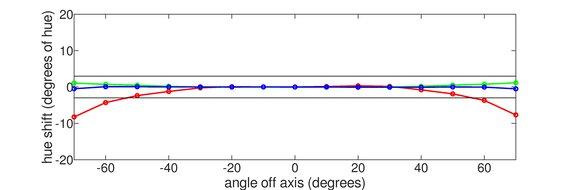 HP X24ih Vertical Hue Graph