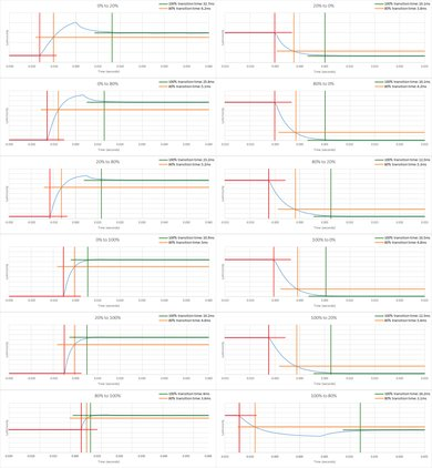 Dell U2717D Response Time Chart