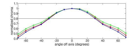 Razer Raptor 27 165Hz Vertical Chroma Graph