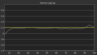 LG SM8600 Post Gamma Curve Picture