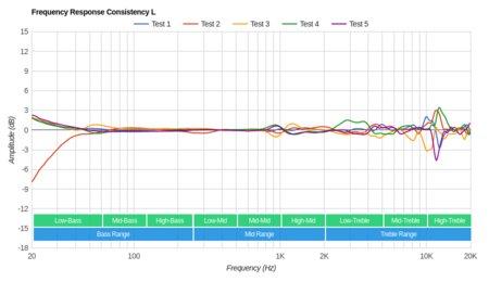 Microsoft Surface Wireless Headphones Review - RTINGS com