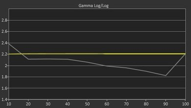 LG LF6000 Pre Gamma Curve Picture