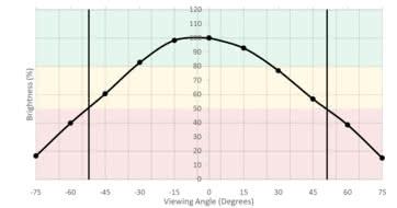Samsung CF398 Horizontal Brightness Picture