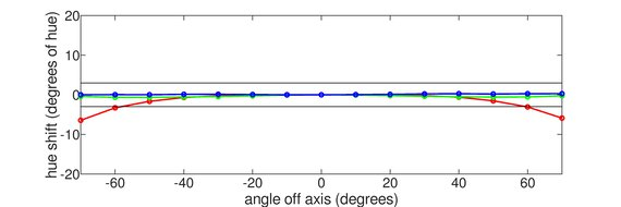 ASUS ProArt Display PA278CV Horizontal Hue Graph
