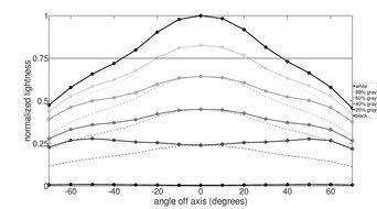 AOC CQ32G1 Horizontal Lightness Graph