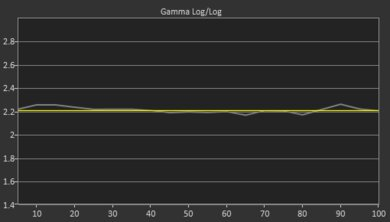 Гамма-кривая Samsung Q900TS 8k QLED Post