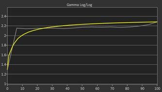 Samsung T55 Pre Gamma Curve Picture