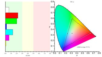 ASUS ProArt PA148CTV Color Gamut sRGB Picture