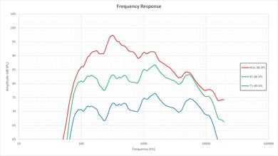 Sharp UH30U Frequency Response Picture