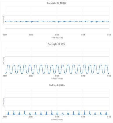 Samsung Q900/Q900R 8k QLED Backlight chart