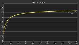 MSI Oculux NXG253R Post Gamma Curve Picture