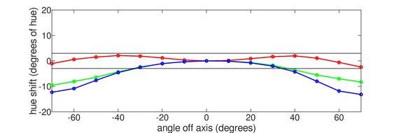ASUS TUF Gaming VG258QM Horizontal Hue Graph