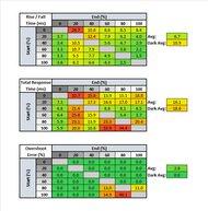 ASUS TUF Gaming VG27WQ1B Response Time Table
