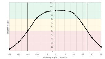 HP OMEN X 25f Horizontal Brightness Picture