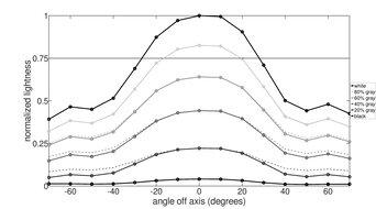 ViewSonic VG1655 Vertical Lightness Graph