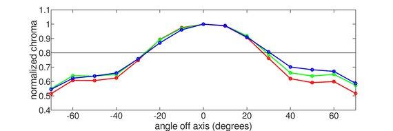 ASUS ZenScreen MB14AC Vertical Chroma Graph
