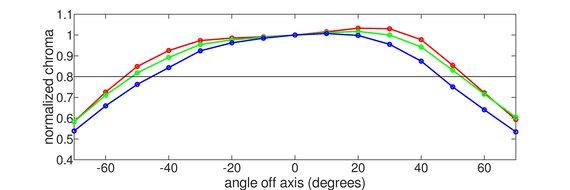 LG 32UL500-W Horizontal Chroma Graph