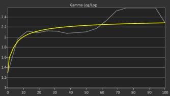 BenQ Zowie XL2411P Pre Gamma Curve Picture