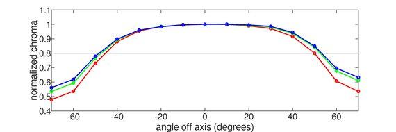 BenQ EX2780Q Horizontal Chroma Graph