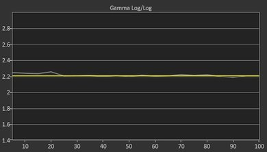 Samsung NU8000 Post Gamma Curve Picture