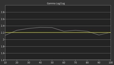 LG UH7700 Pre Gamma Curve Picture