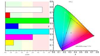 ASUS ProArt PA148CTV Color Gamut ARGB Picture