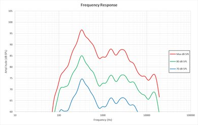 Sony Z9D Frequency Response Picture