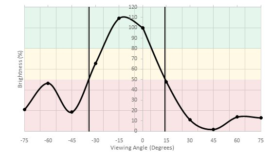 AOC AGON AG271QX Vertical Brightness Picture