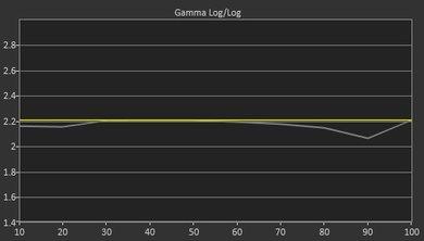 Samsung KU6500 Pre Gamma Curve Picture